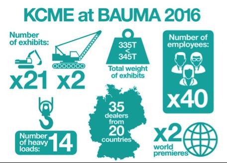KCME at Bauma 2016
