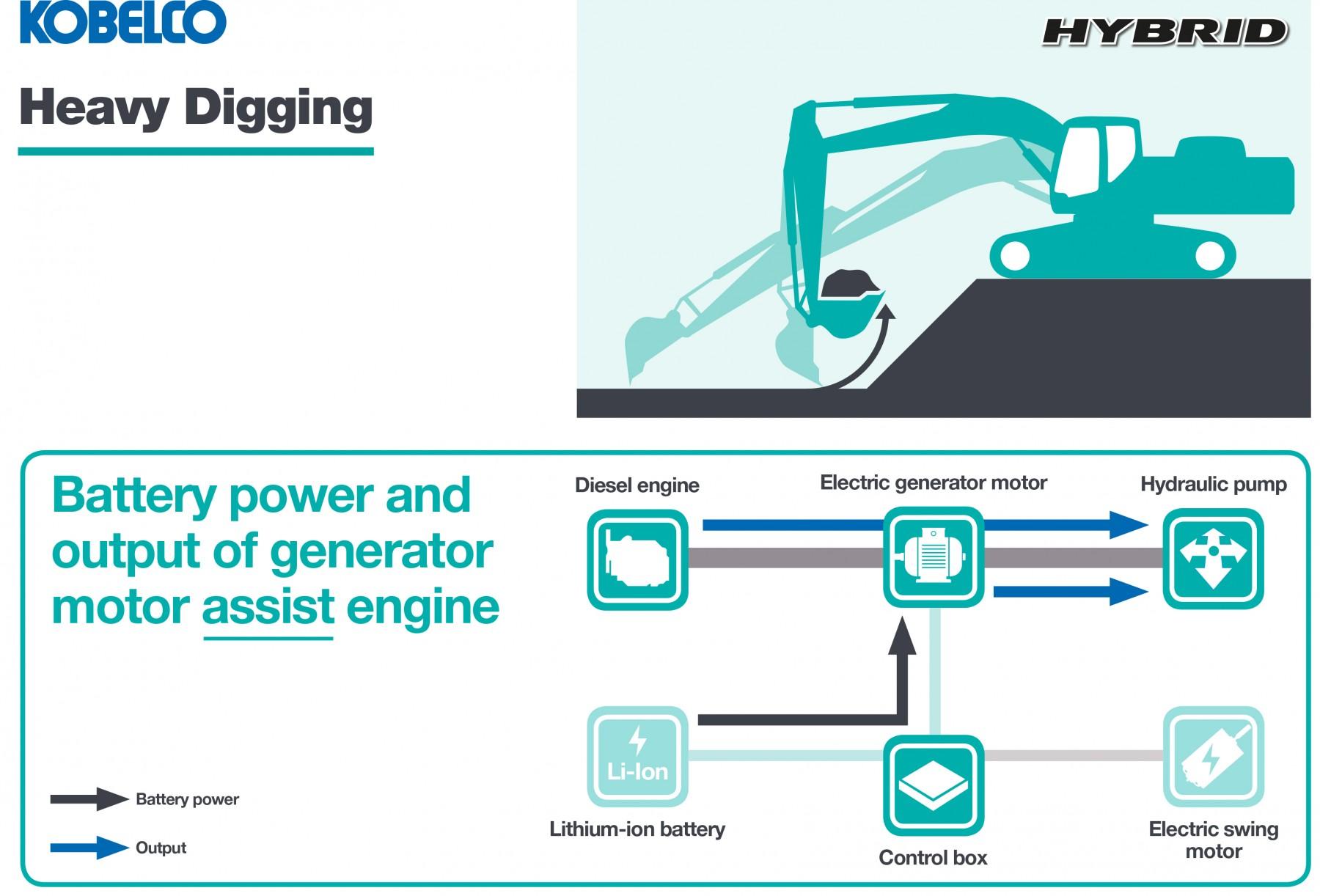 Kobelcos Highly Anticipated Hybrid Arrives In Europe Kobelco Sk210 Wiring Diagram Heavy Digging