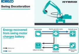 Kobelco Hybrid swing deceleration diagram