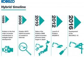 Kobelco Hybrid timeline